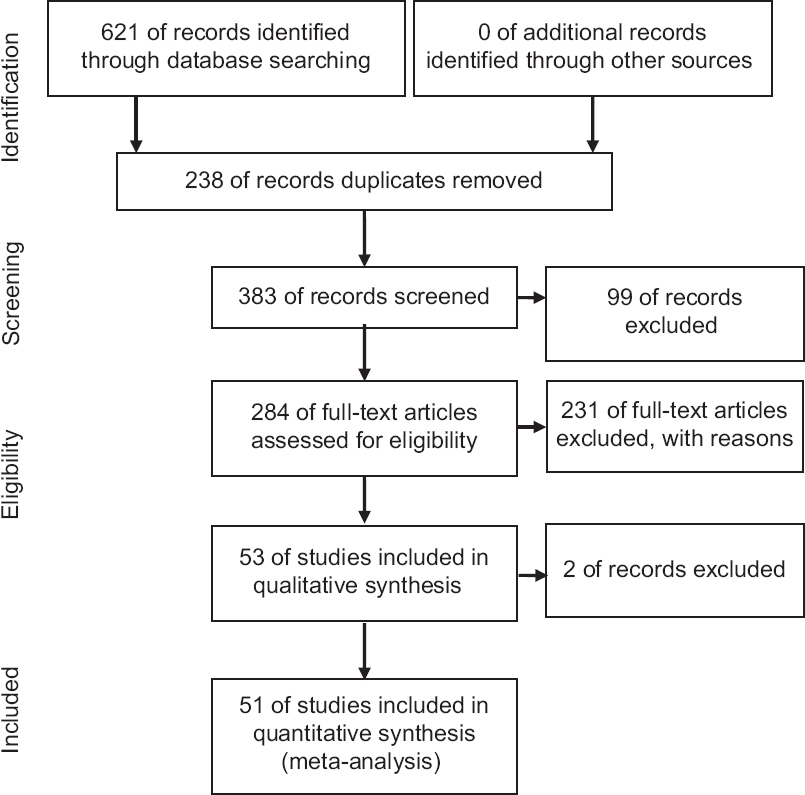 Figure 1: The process of entering the researches into systematic review and meta-analysis