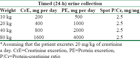 Table 2: Comparison of creatinine excretion, protein excretion, and protein.to.creatinine ratio in relation to increasing weight*