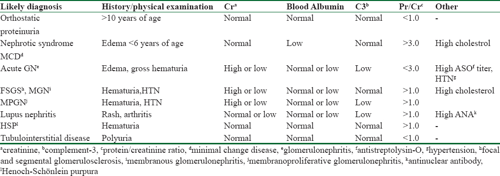 Table 4: Clinical correlations in proteinuria