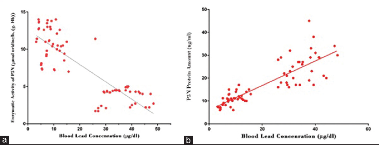 Figure 2: Blood lead concentration and its correlation with erythrocyte P5N. (a) Enzymatic activity of P5N shows a valid correlation with blood lead concentration (<i>P</i> < 0.001, Pearson's <i>r</i> = −0.85). (b) Protein expression of P5N in erythrocytes is significantly correlated with blood lead concentration (<i>P</i> < 0.001, Pearson's <i>r</i> = 0.85)
