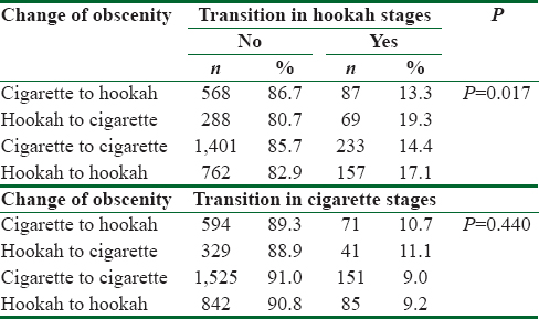 Table 4: Association of obscenity change and transition in cigarette and hookah smoking
