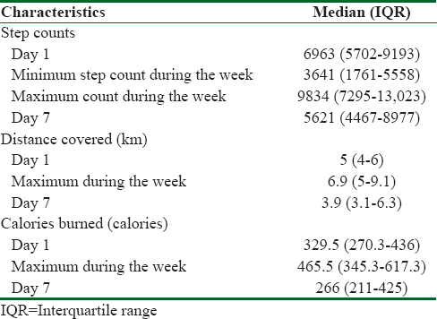 Table 2: Step counts, distance covered, and calories burned by the participants during the intervention (<i>n</i>=44)