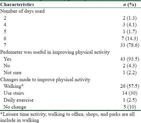 Table 3: Adherence and perception regarding pedometer among the study participants (<i>n</i>=46)