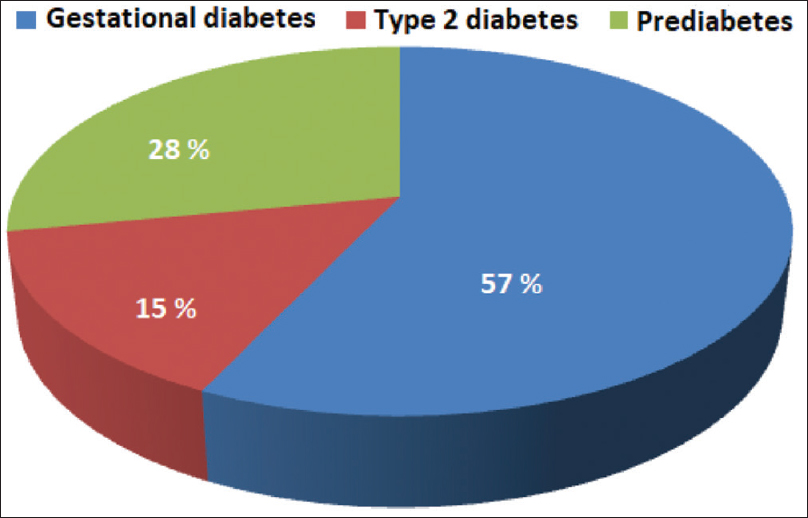 Figure 2: Reclassification of becoming of former gestational diabetes after birth child