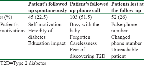Table 1: Postpartum follow-up