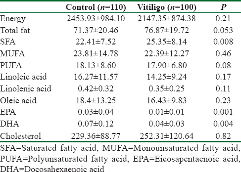 Table 2: Dietary fat intake in two groups of study