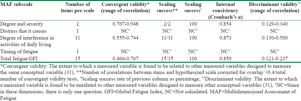 Table 2: Reliability of subscales of the Persian version of Multidimensional Assessment of Fatigue scale