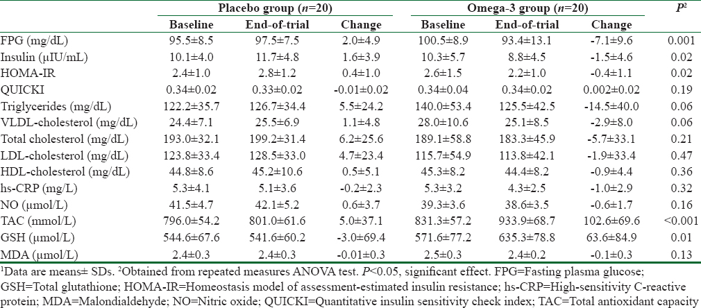 Table 2: Metabolic profiles at baseline and after the 12-week intervention in women with endometrial hyperplasia that received either omega-3 supplements or placebo<sup>1</sup>