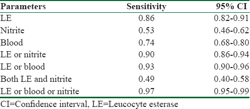 How sensitive are dipstick urinalysis and microscopy in
