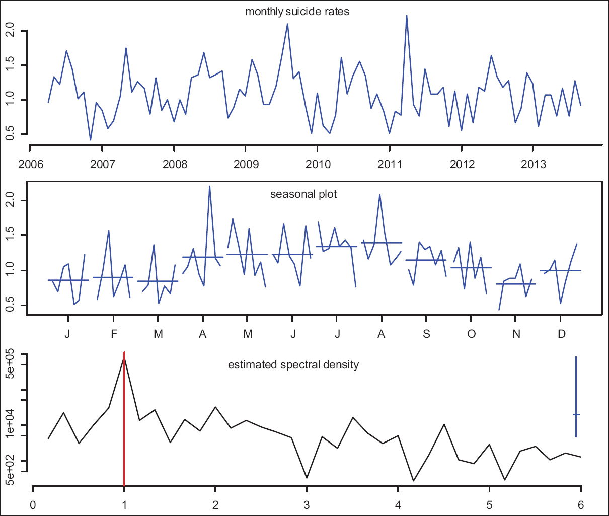Figure 1: Upper panel: Time series plot of the monthly completed suicide rate. Middle panel: the month plot of suicide rates. Lower panel: The estimated spectral density function of the suicide rates