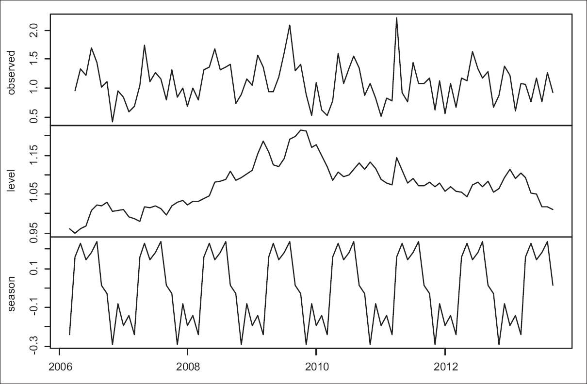 Figure 2: The observed (upper panel), exponentially smoothed level (middle panel), and exponentially smoothed seasonal component (lower panel) of the monthly suicide rates obtained from the best-fitting exponential smoothing state-space model
