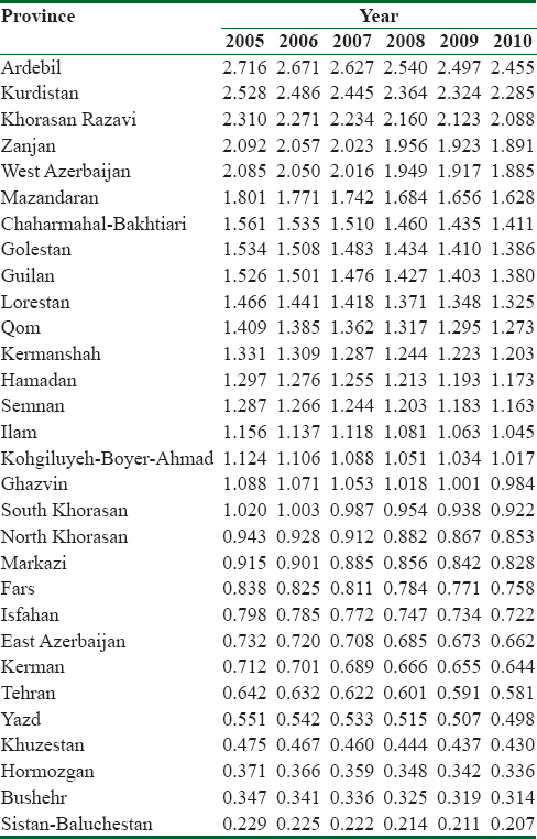 Table 1: Relative risk of gastric cancer in Iran 2005-2010