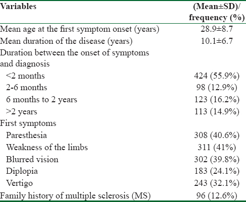 Table 2: Disease-related variables
