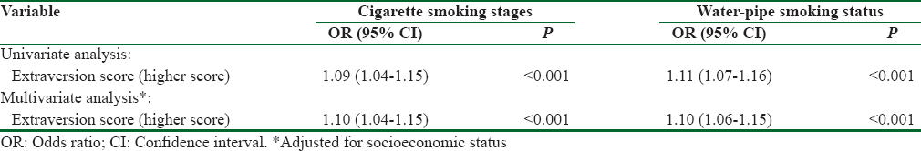 "Table 2: Ordinal logistic regression analysis of the relationship between ""cigarette smoking stages"" and ""water-pipe smoking status"" and ""extraversion score"""