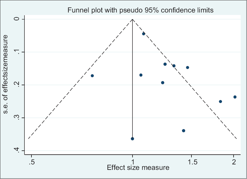 Figure 6: Funnel plot detailing publication bias in the studies reporting the association between DII and cancer mortality