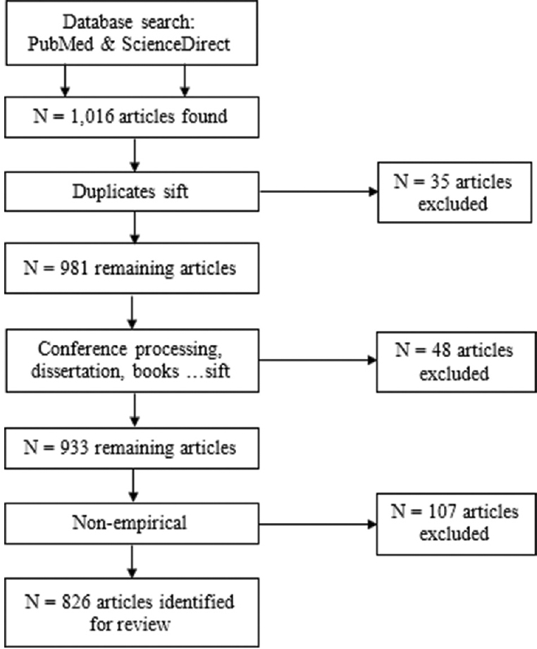 Figure 1: Flowchart of article selection