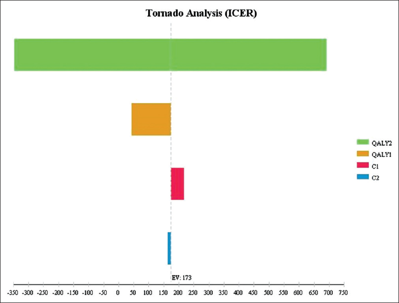 Figure 3: Tornado diagram for one-way sensitivity analysis
