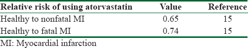Table 1: Relative risks for the use of atorvastatin