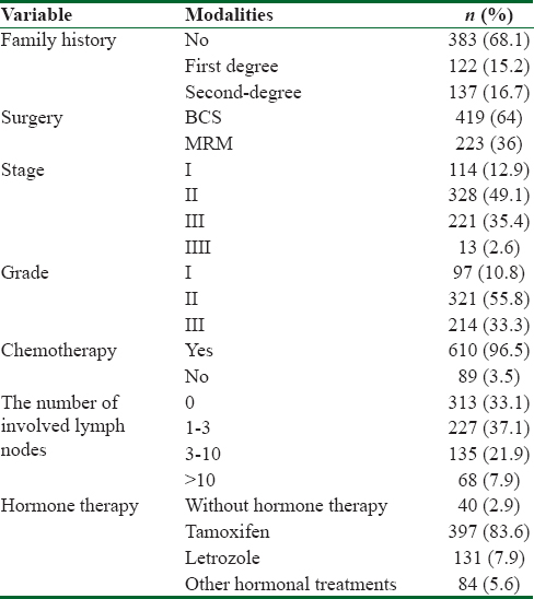 Table 1: Frequency distribution of characteristics in patients with breast cancer